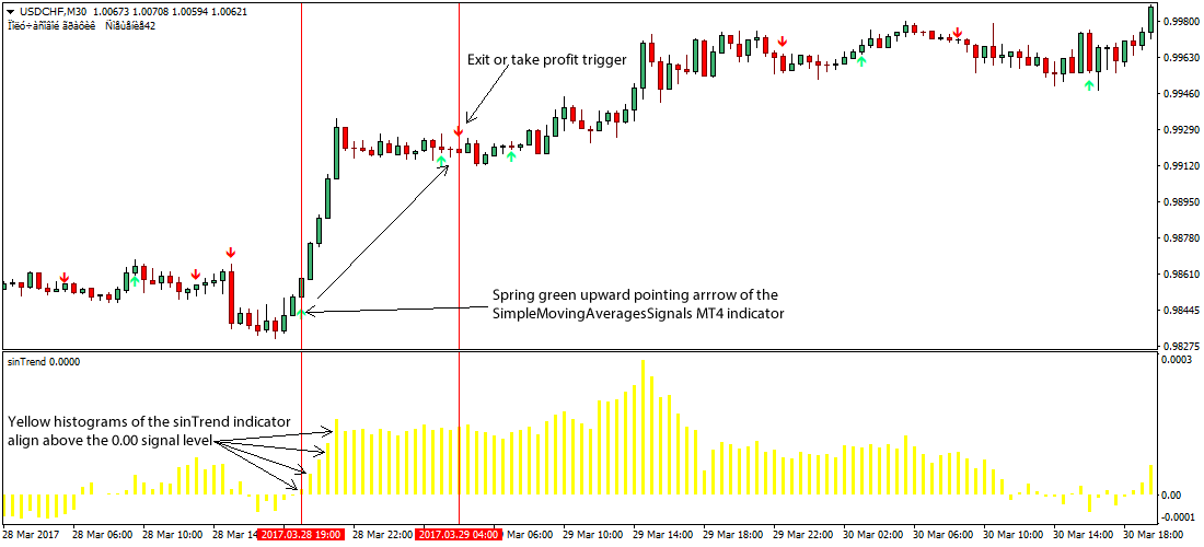 200 sma forex day trading strategy