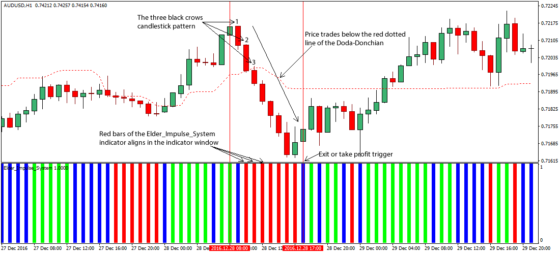 Forex Signal Bars Indicator Download - Auto Forex Trading SignalsAuto Forex Trading Signals