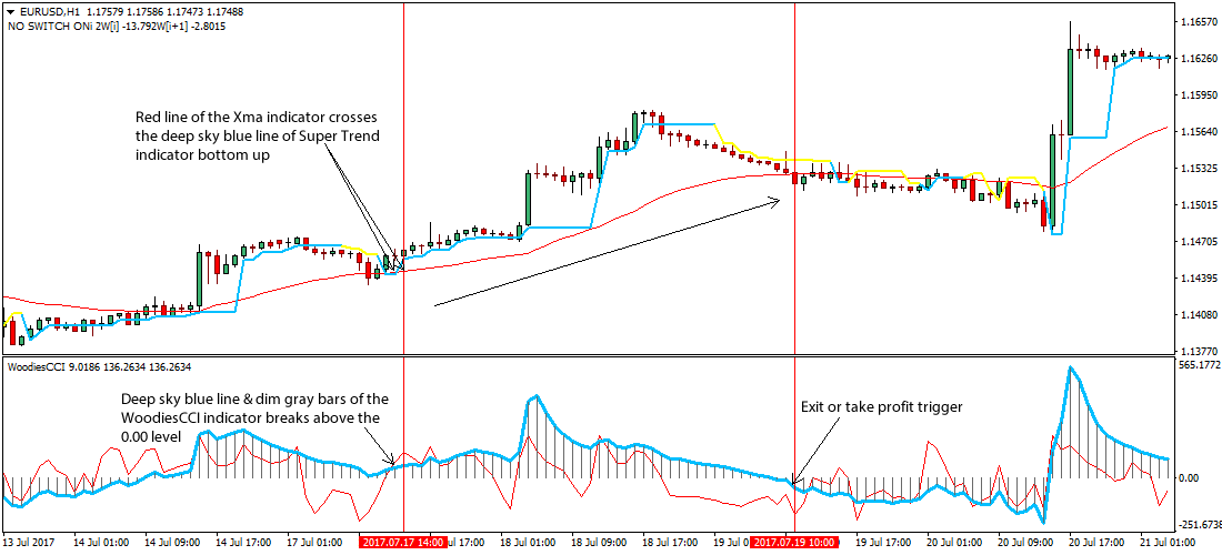 Forex Trading System for MT4 Blue Sky Trading System