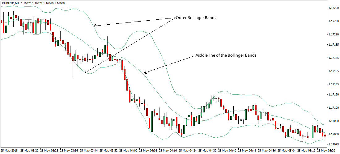 Forex strategies revealed bollinger bands daily price action strategy forex