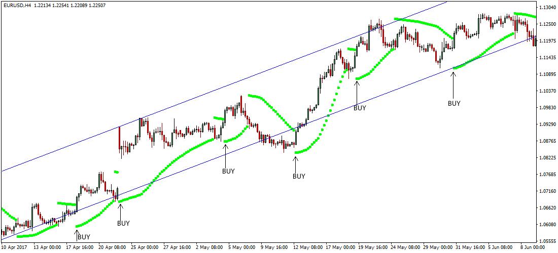 Forex Trading Strategies With Parabolic SAR Indicator