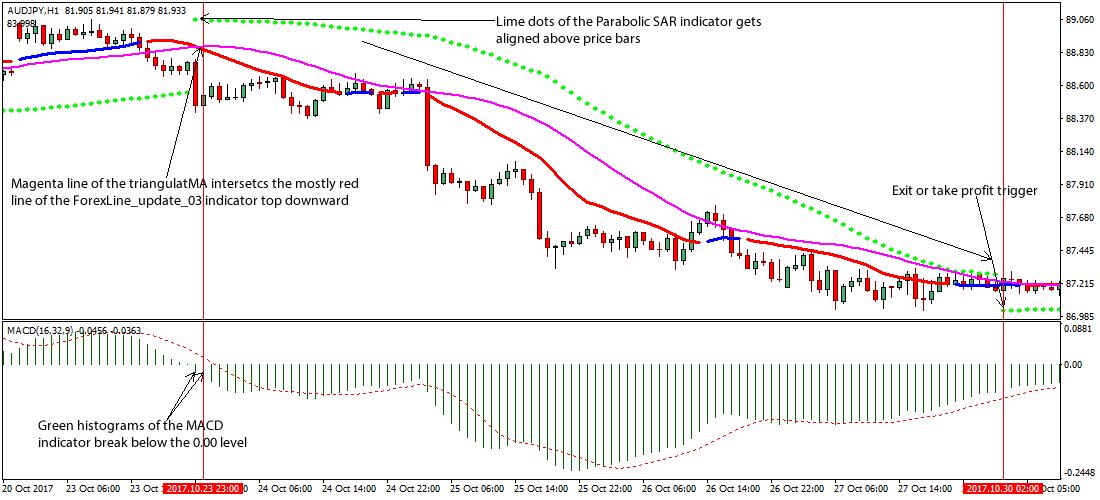 Parabolic sar strategy forex