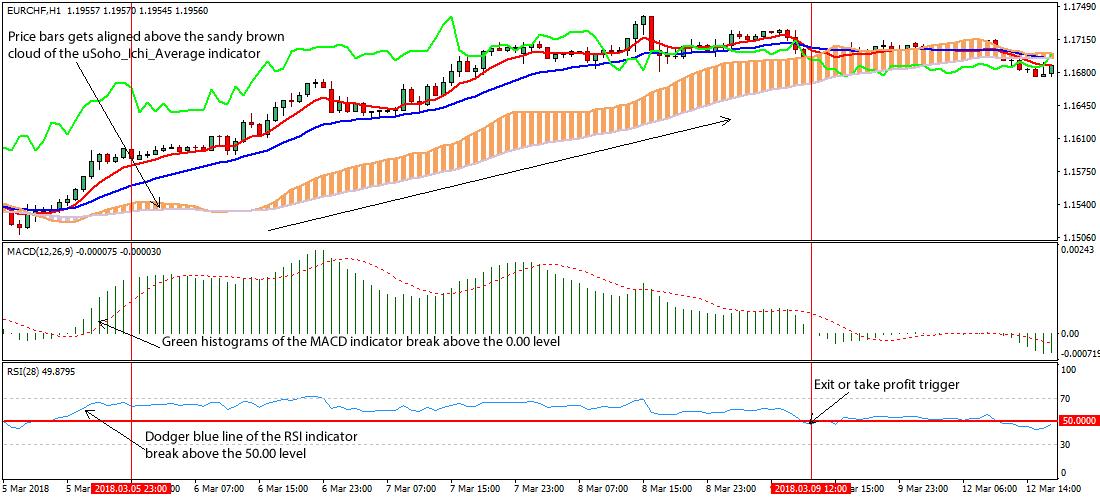 Форекс rsi торговля торговля на форексе по каналам