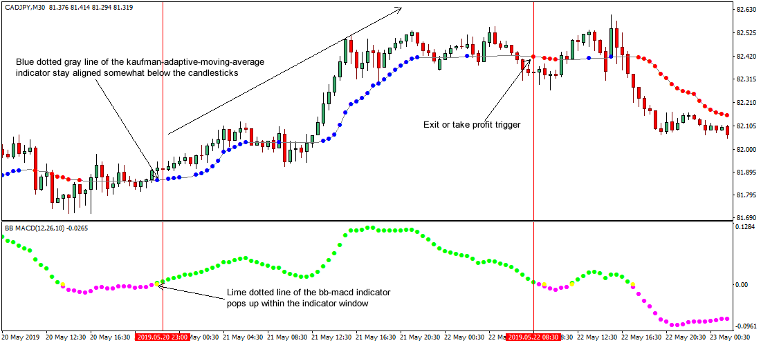 Using macd and bollinger bands for binary options hourly trade