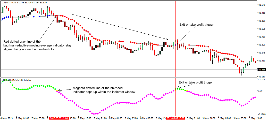 How Do I Create a Trading Strategy with Bollinger Bands® and the MACD?