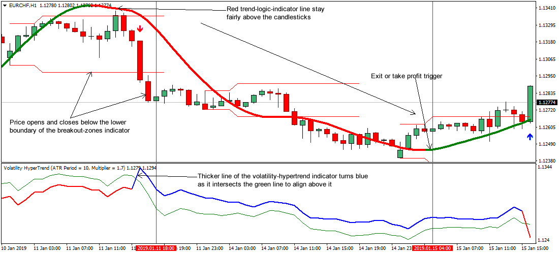 Supply and Demand Zones in Forex Trading - Strategies and Rules | FXSSI - Forex Sentiment Board