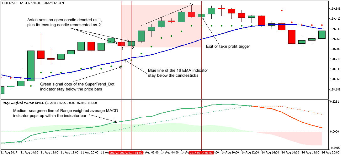 Trading Strategy for the Asian Session