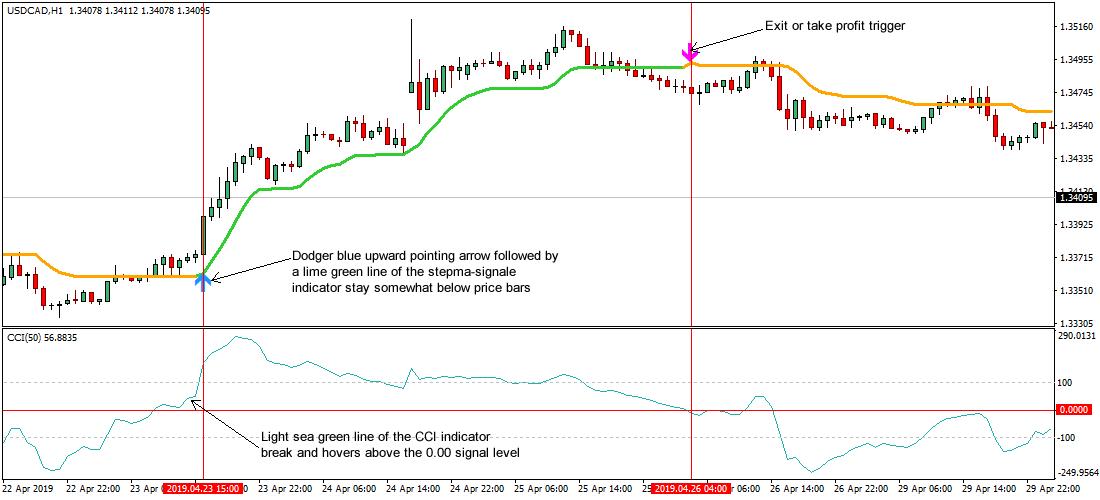 wie man mit optionen auf der robinhood website handelt day trading signale
