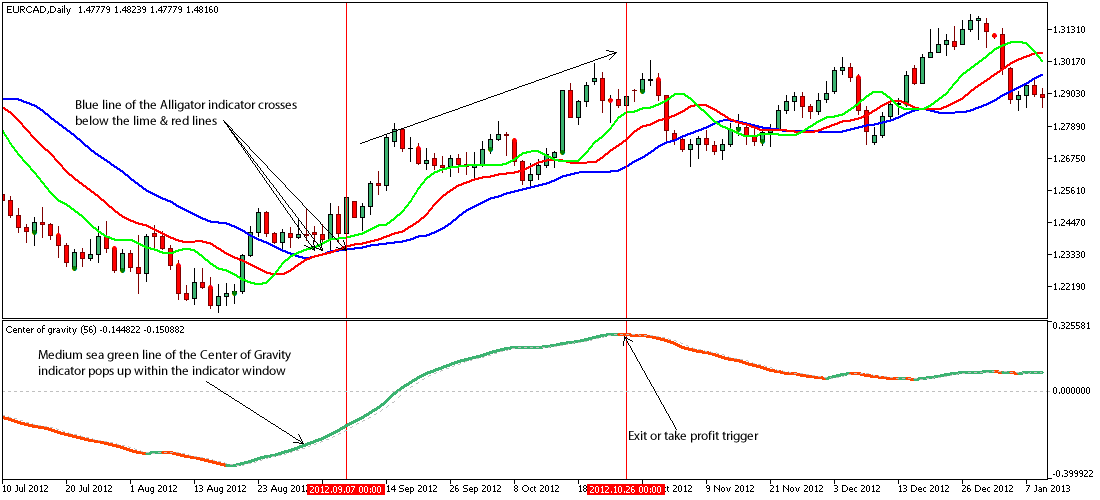 Forex 2 day time frame