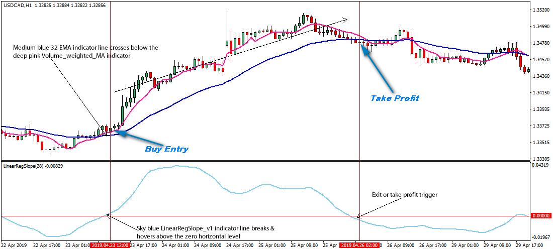Forex market volume