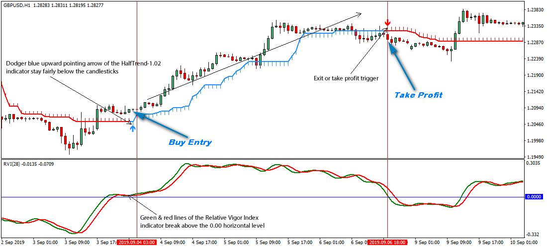 High Risk-Reward Ratios in Forex Trading
