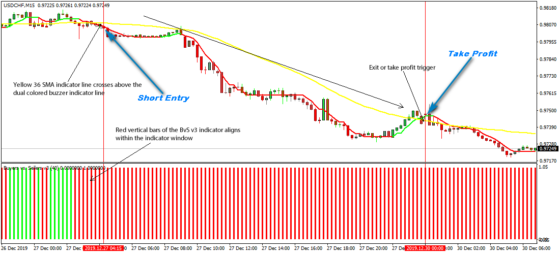 USD CHF Chart - Dollar Franc Rate — TradingView