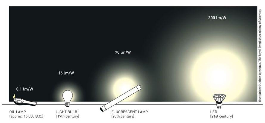 efficienza luminosa