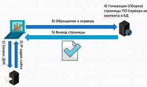 Схема DNS переадресации доменных имен