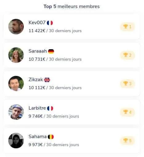 Gagner jusqu'à 7000 euros par mois : les 5 meilleurs membres.