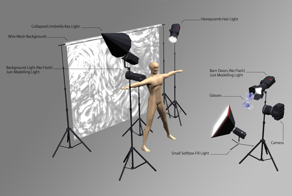 Fotografie Light Setup