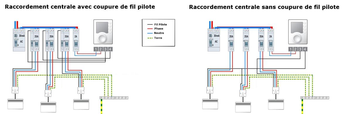 Centrale De Programmation Fil Pilote Programmation Gestion Chauffage