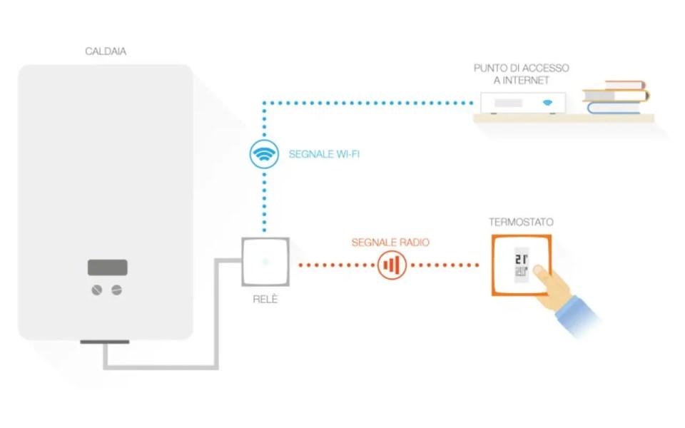 Schema di installazione del termostato intelligente Netatmo in nuova abitazione (nessun termostato precedentemente installato)