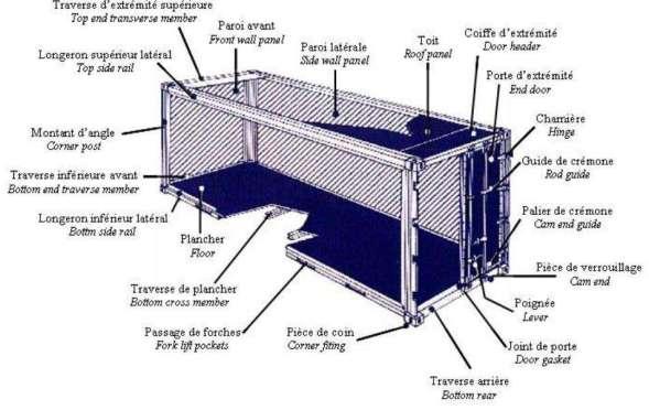 schema container