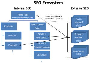 SEO for internal and external sites