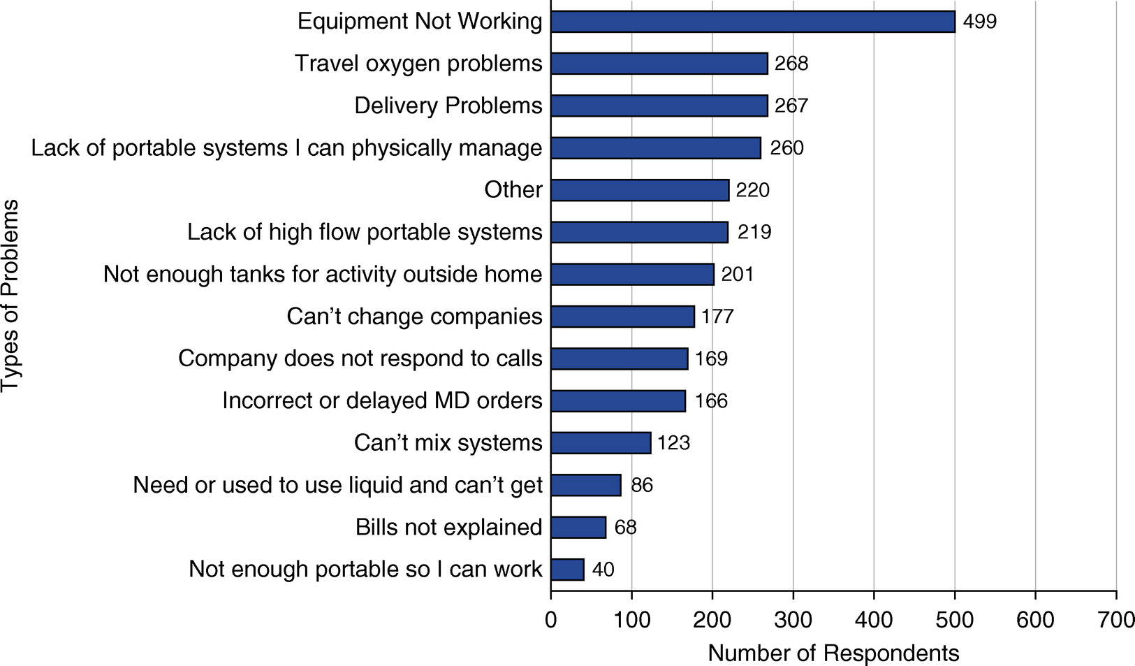 Problems With Home Oxygen Patient Perceptions