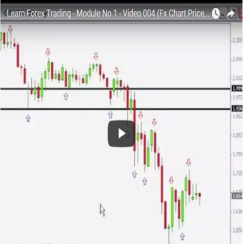 Learn Forex Trading - Module No 1 - Video 004 (Fx Chart Price Reading)