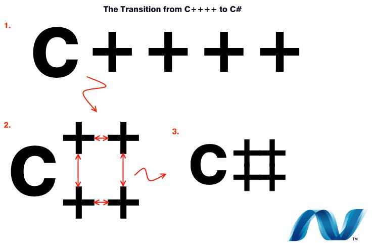 La transizione dal C++ al C#