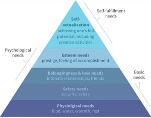 Maslow's Hierarchy of Needs impacts Buying Decisions
