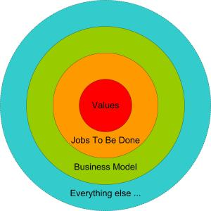 The purpose of the diagram is to represent what is at the core of a business.