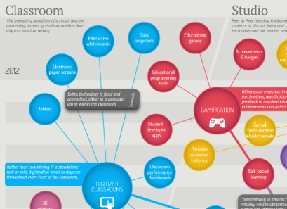 Envisioning the future of education technology