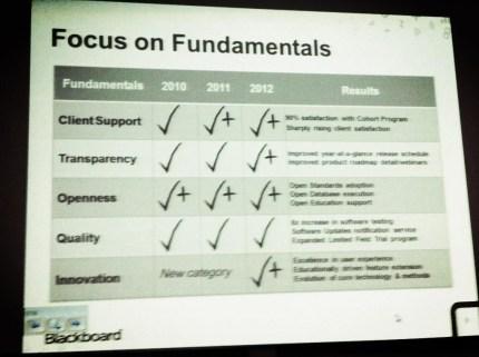 Focus On Fundamentals (Bb 2010-2012)