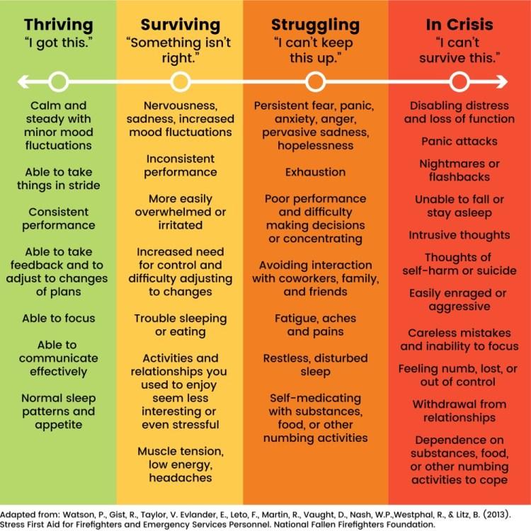 Stress Level Chart