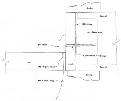 How To Install A Door For Wood Doors And Assembled Pre Hung Doors Homestead Interior Doors