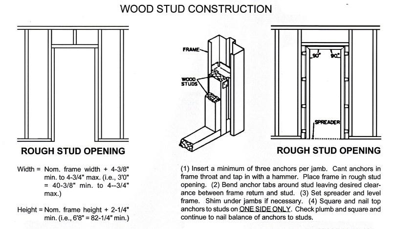 hollow metal door frame standard throat sizes