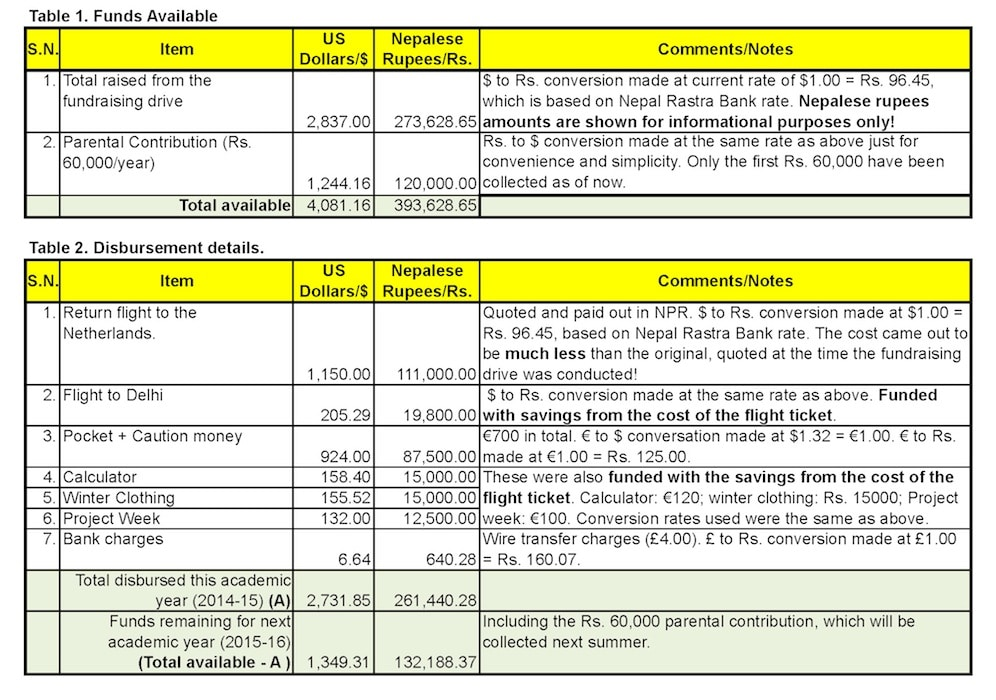 Details of funds available and disbursement. (Click on the image for the original.)