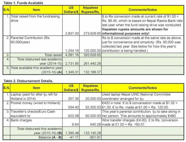 Iju's fund disbursement 2015-16