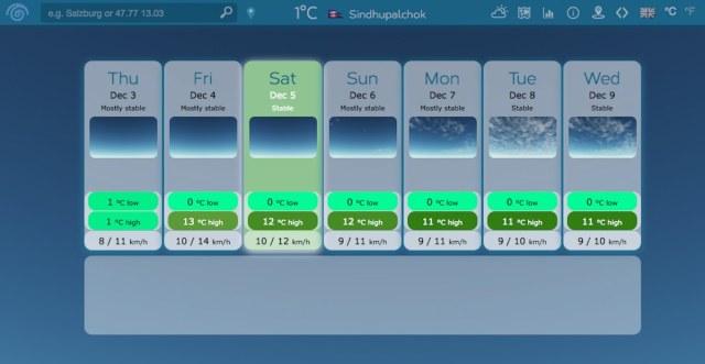 sindhupalchok weather forecast