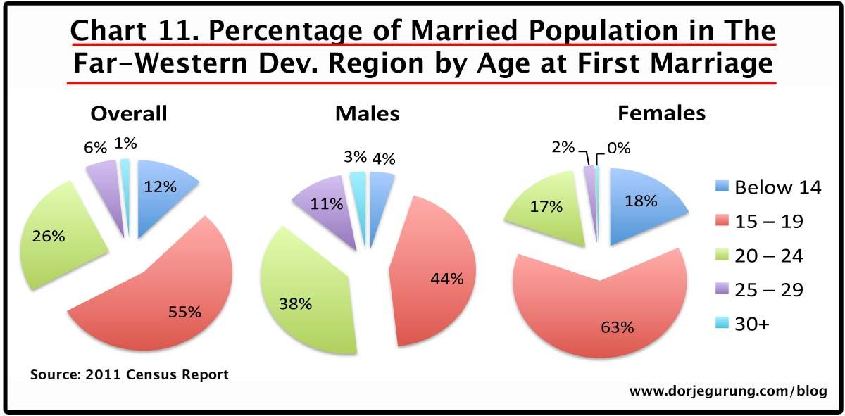11. marriage age - far-western dev region population