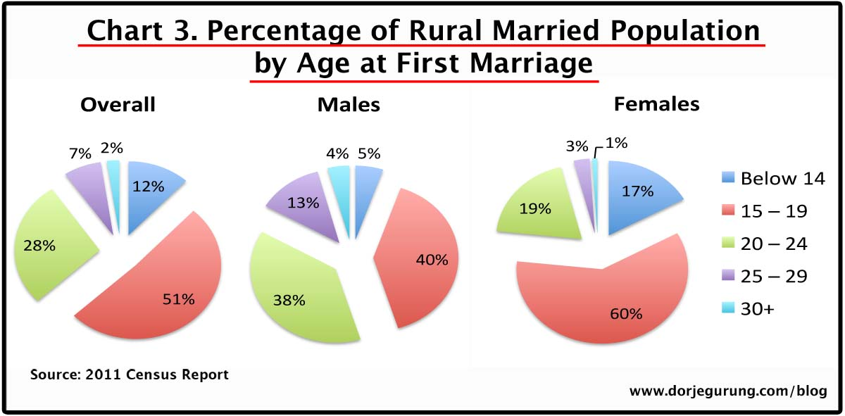 3. marriage age - rural population