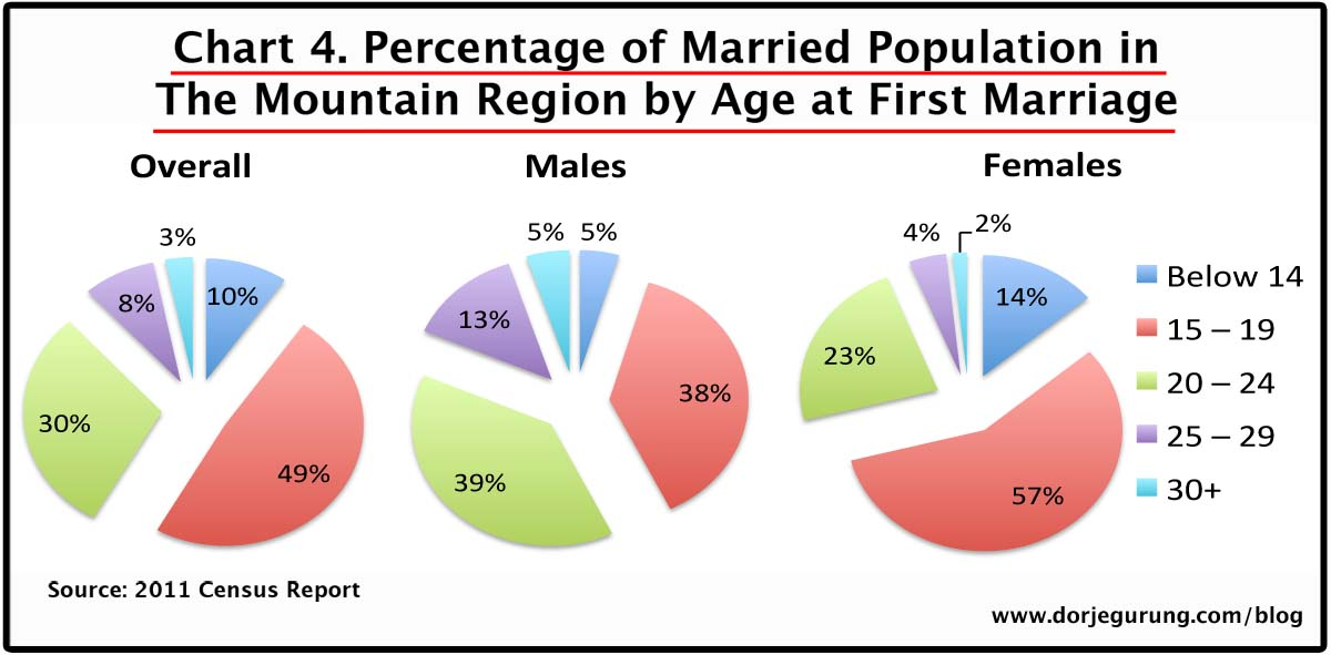 4. marriage age - mountain population