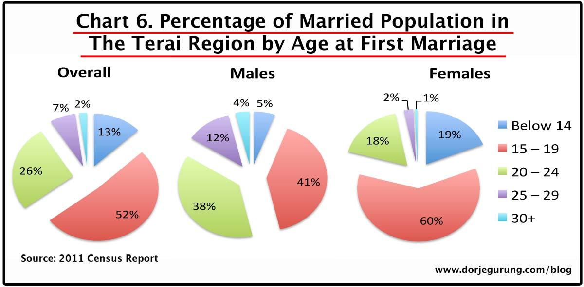 6. marriage age - terai population
