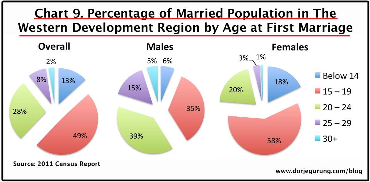9. marriage age - western dev region population