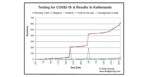 Coronavirus and COVID-19 in Nepal: Information and Resources