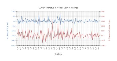 COVID-19 Nepal: Sept. 30 Status Update