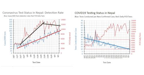 COVID-19 Nepal: Sept. 10 Status Update