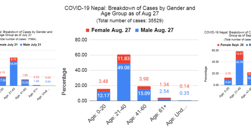 COVID-19 Nepal: Evidence Suggests We are In Stage 3 of the Pandemic