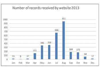 Graph of web records