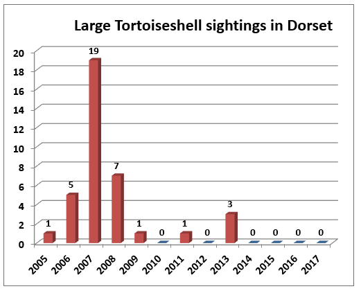 Graph showing numbers of Large Tortoiseshells recorded from 2005 to 2017