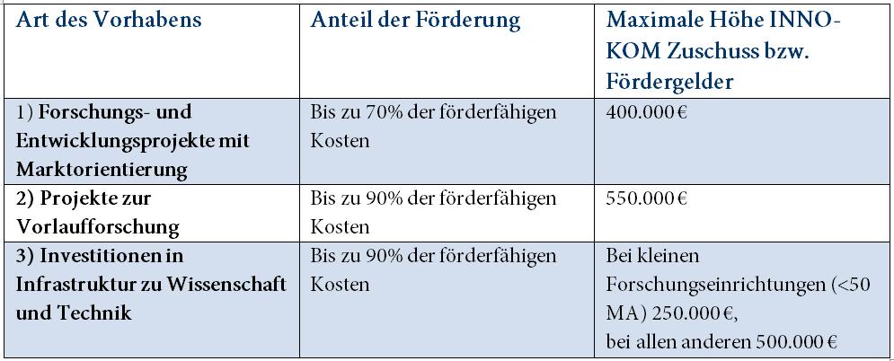 Tabelle mit Art des Vorhabens, Anteil der Förderung und maximaler Förderhöhe bei INNO-KOM