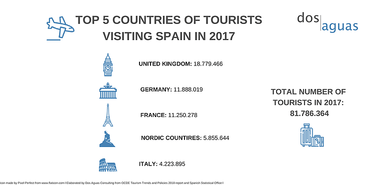 Tourism in Spain-Dos Aguas Blog